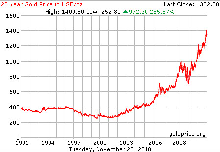 gold price per ounce in usd dollars 20 year chart survival\u2026 flickrgold price per ounce in usd dollars 20 year chart survivalbros com by survivalbros
