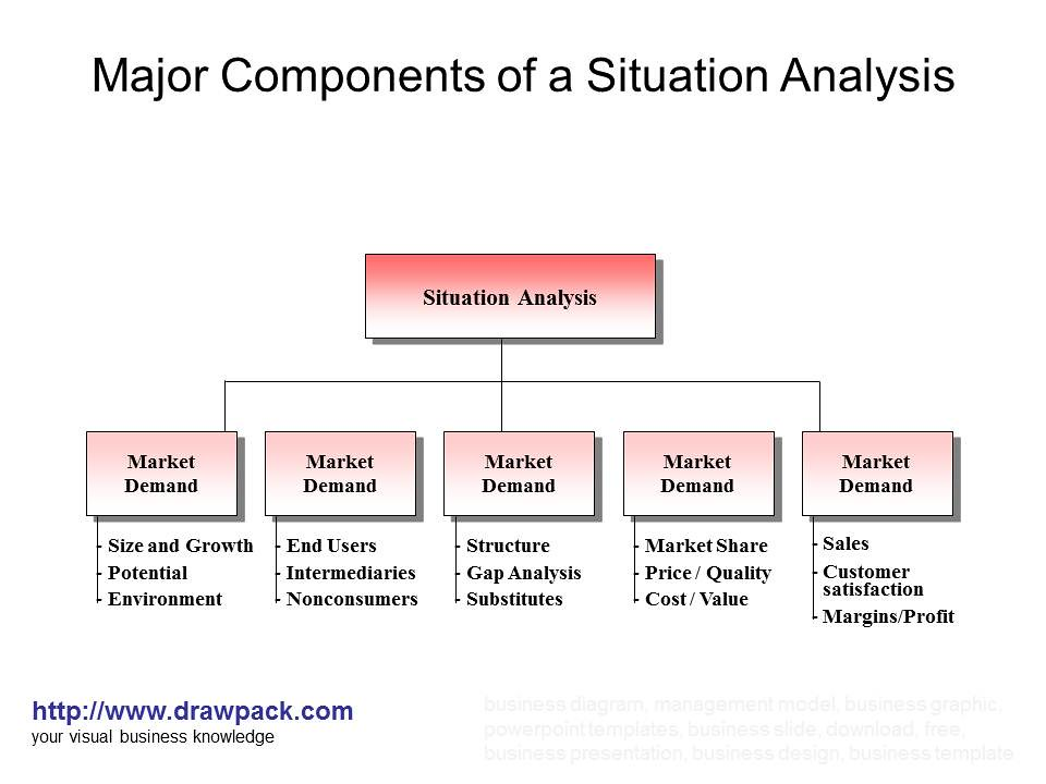 Components Of A Situation Analysis Diagram