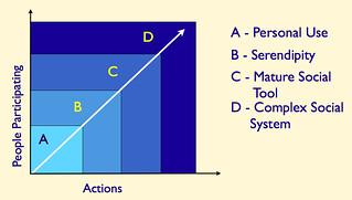 Social scaling and functionality 2 | by vanderwal