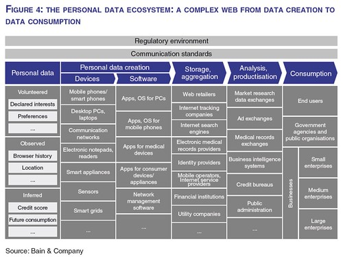 WEF report - Figure 4: The Personal Data Ecosystem: A Complex Web From Data Creation To Data Consumption | by PhilWolff
