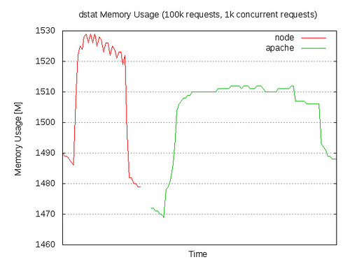 Memory Usage: node.js vs Apache/PHP in ApacheBench test - 100k requests, 1k concurrent requests | by Maciej Zgadzaj