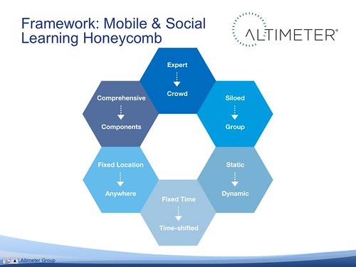 Framework: Mobile & Social Learning Honeycomb | by jeremiah_owyang