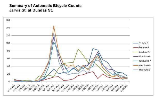 Tue, 06/21/2011 - 08:41 - Jarvis bike counts at Dundas