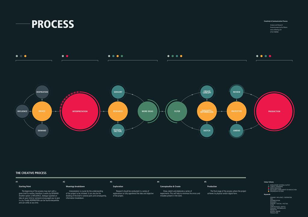 Creative Process Infographic | Stefan Leijon | Flickr