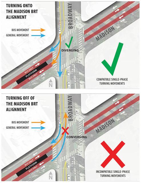 Madison BRT single-phase turning movements
