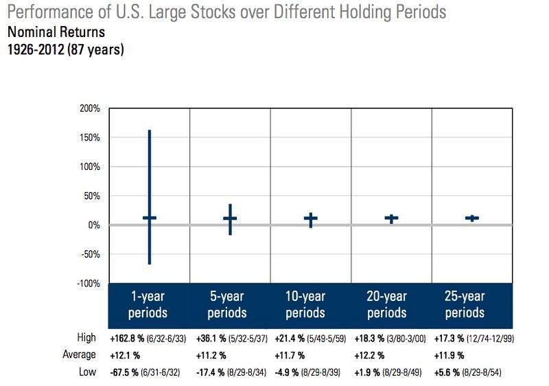 share chart gary scott