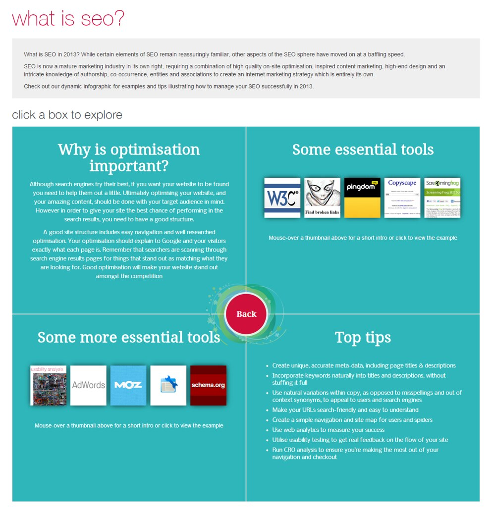 What is SEO A guide to Modern SEO in 2013 Optimisation | Flickr