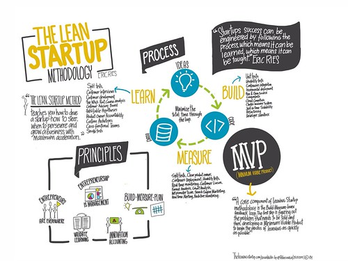 The Interplay between Open Innovation and Lean Startup
