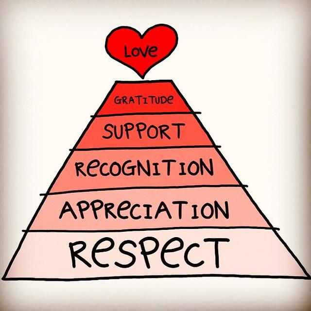 respect #appreciation #recognition #support #gratitude #l… | Flickr