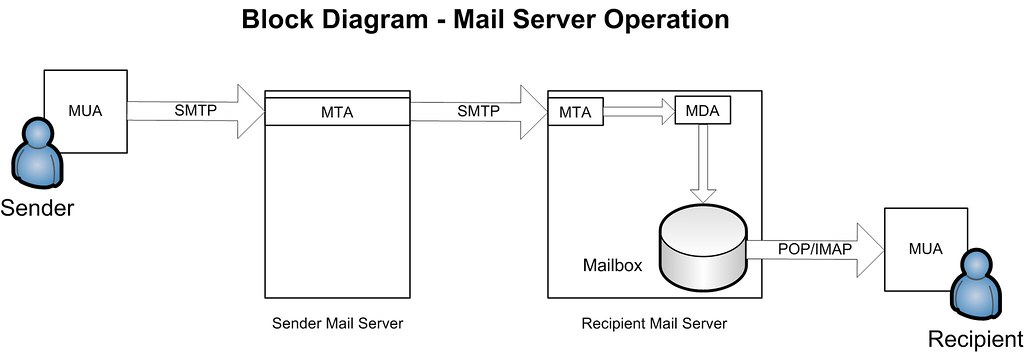 what is mail server in hindi