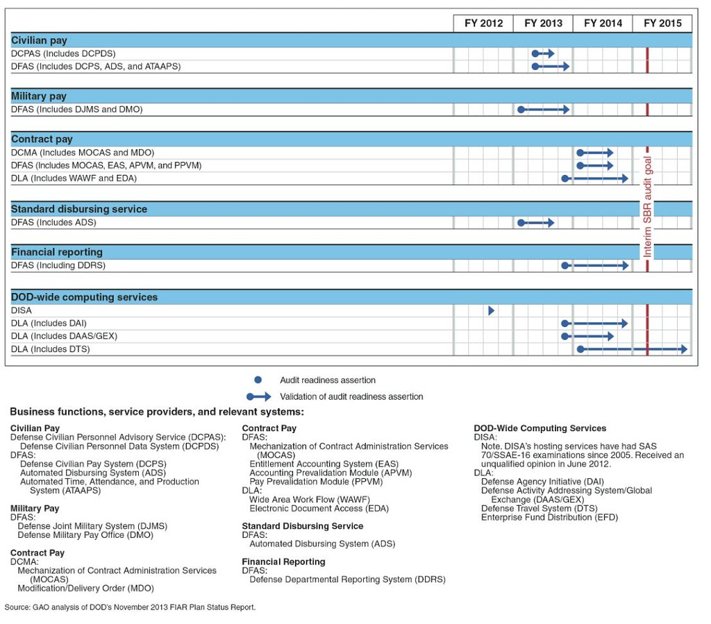 Figure 5: Timeline for Validation of Audit Readiness for D
