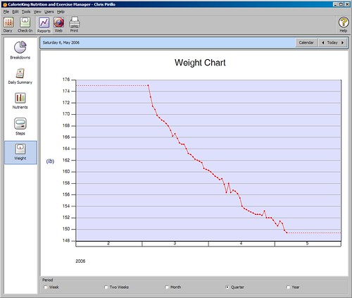 My Weight Loss Chart | by Chris Pirillo