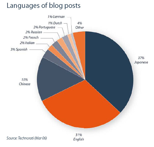 Language of blog posts   by dcleesfo