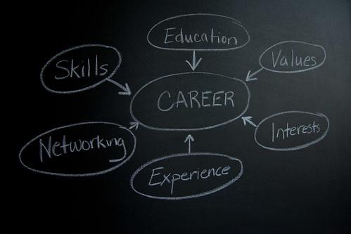 Career-Mind-map-Chalk | by flazingo_photos