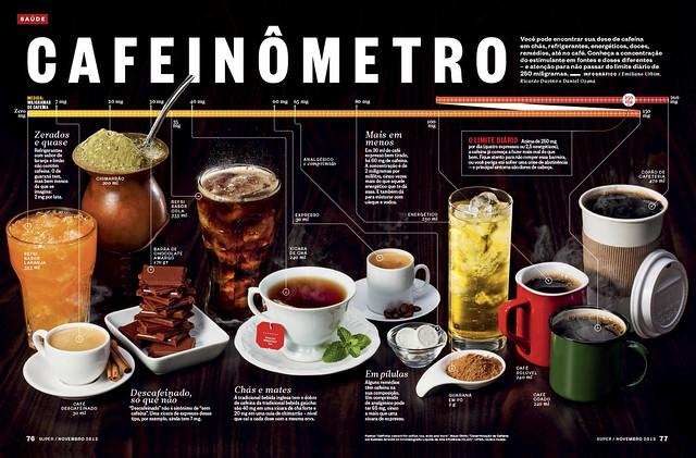 Cafeinômetro
