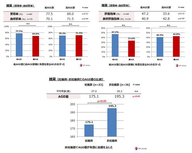 AGE値とIVF-ET(体外受精-胚移植)治療成績の比較