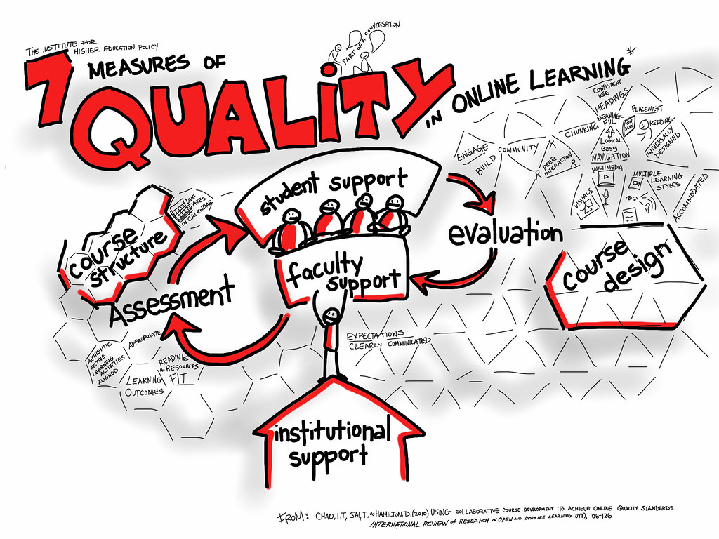 7 Measures of Quality in Online Learning