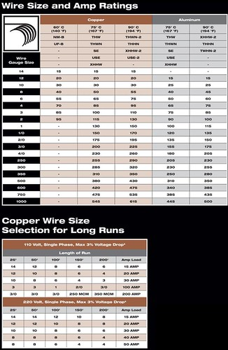 Wire-size-and-amp-chart- | by Joe_Waters