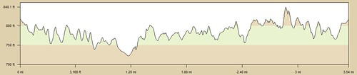 Hollywood_Reservoir_Elevation_Profile | by colleengreene