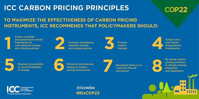 ICC Carbon Pricing Principles