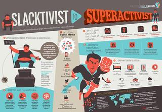 Slacktivist to Superactivist
