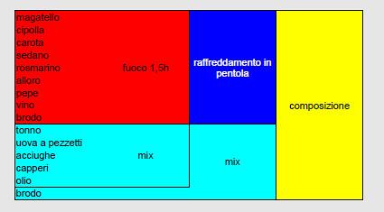 nassi–shneiderman diagram - vitellotonnato | by salecaramello