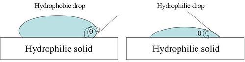 hydrophobic_hydrophilic_droplet_(1)