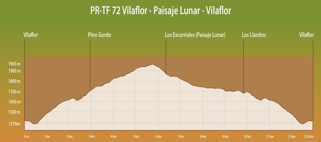 Perfil del sendero al Paisaje Lunar