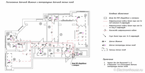 Movement and temperature sensors