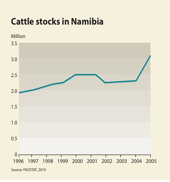 cattle stocks in namibia | by gridarendal