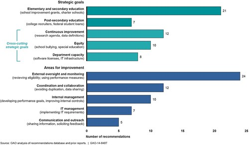 Figure 3: Education's 58 Open Recommendation by Strategic Goal and Improvement Area | by U.S. GAO