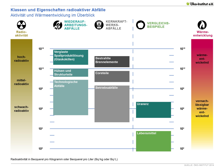 Klassen und Eigenschaften radioaktiver Abfälle