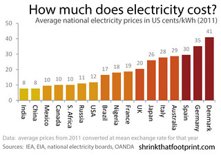 germany electricprices | by GordonMcDowell