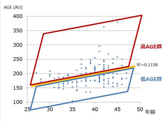 「高AGE群」、低い患者を「低AGE群」に分類
