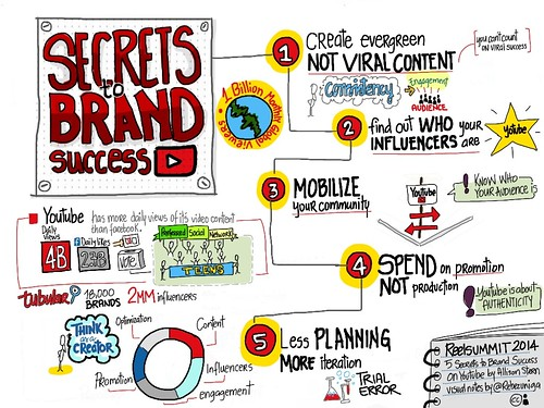 My visual notes of: 5 secrets to brand success on youtube, by Allison Stern at #ReelSummit 2014 | by rebe_zuniga