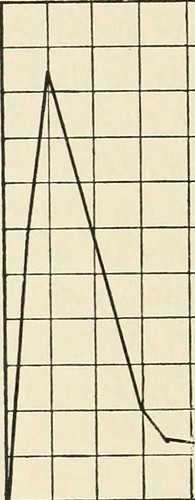"Image from page 49 of ""Educational psychology"" (1917) 