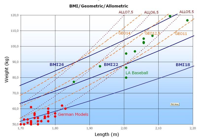 Geometric vs Allometric