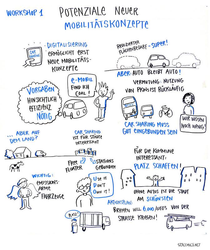 Workshop 1: Vom ich zum wir: Potenziale neuer Mobilitätskonzepte (1)