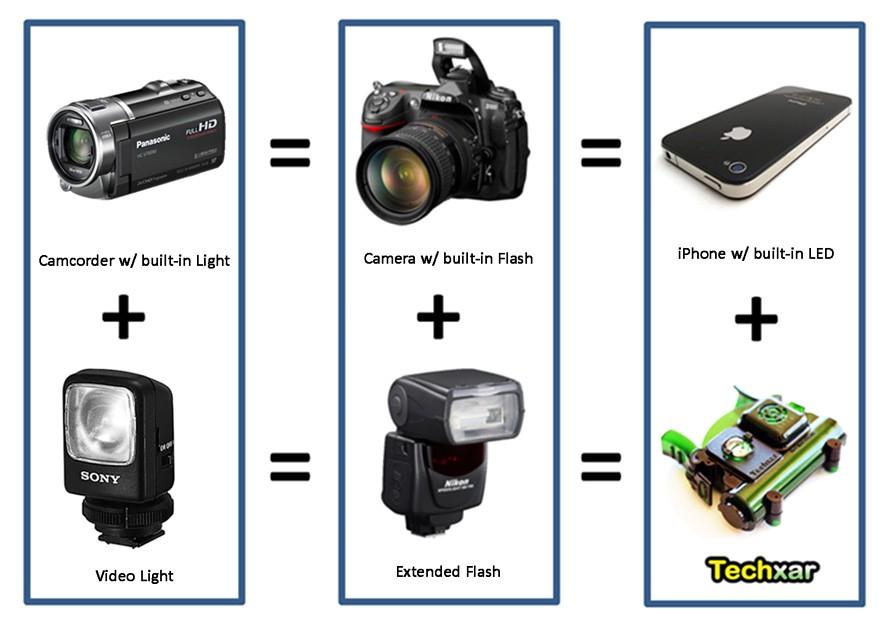Think of Techxar light as an external flash video light fo