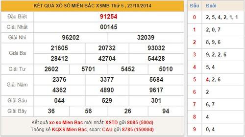 Trực tiếp XSMT - KQXSMT - SXMT - XSKTMT - Kết quả xổ số ...
