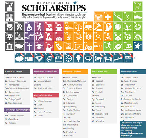 The Periodic Table of College Scholarships | by Infographic Curator