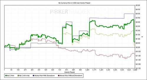 My Currency Won in USD over Hands Played 08-10-2014 | by ozkar.soto