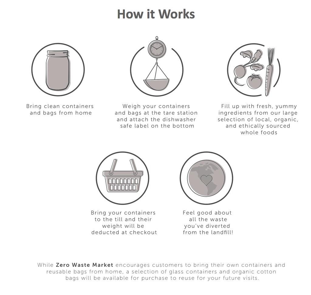 Zero waste market