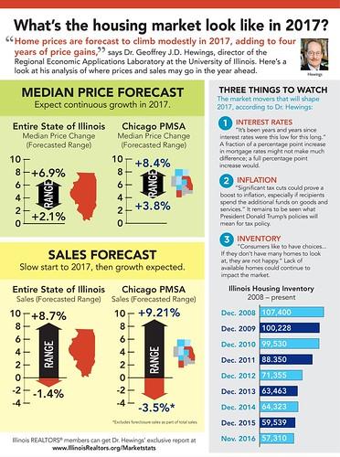 Big real-estate trends to watch in 2017 | by scherknoah