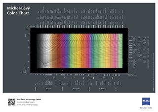 Michel-Lévy interference colour chart | by ZEISS Microscopy