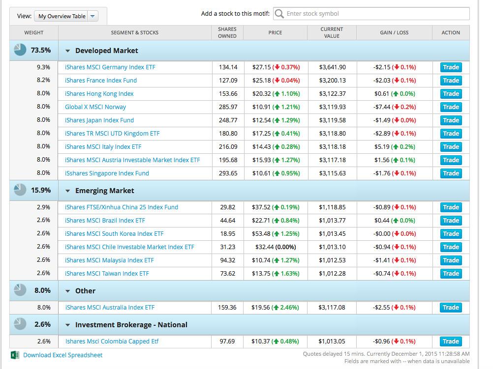 good value portfolio test