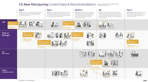 Citrix Customer Experience New Hire Journey Map | by debaoki