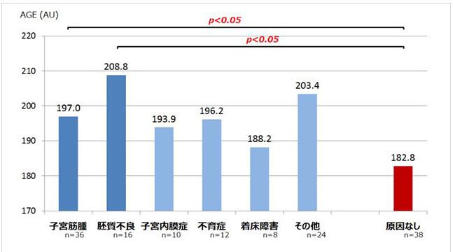 不妊原因別に対象患者を分けて平均AGE値を比較