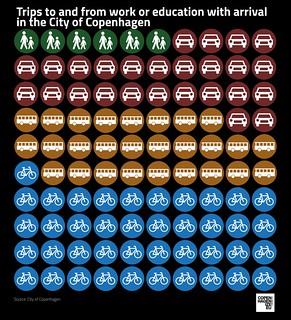 Copenhagen Bicycle Stats | by Mikael Colville-Andersen