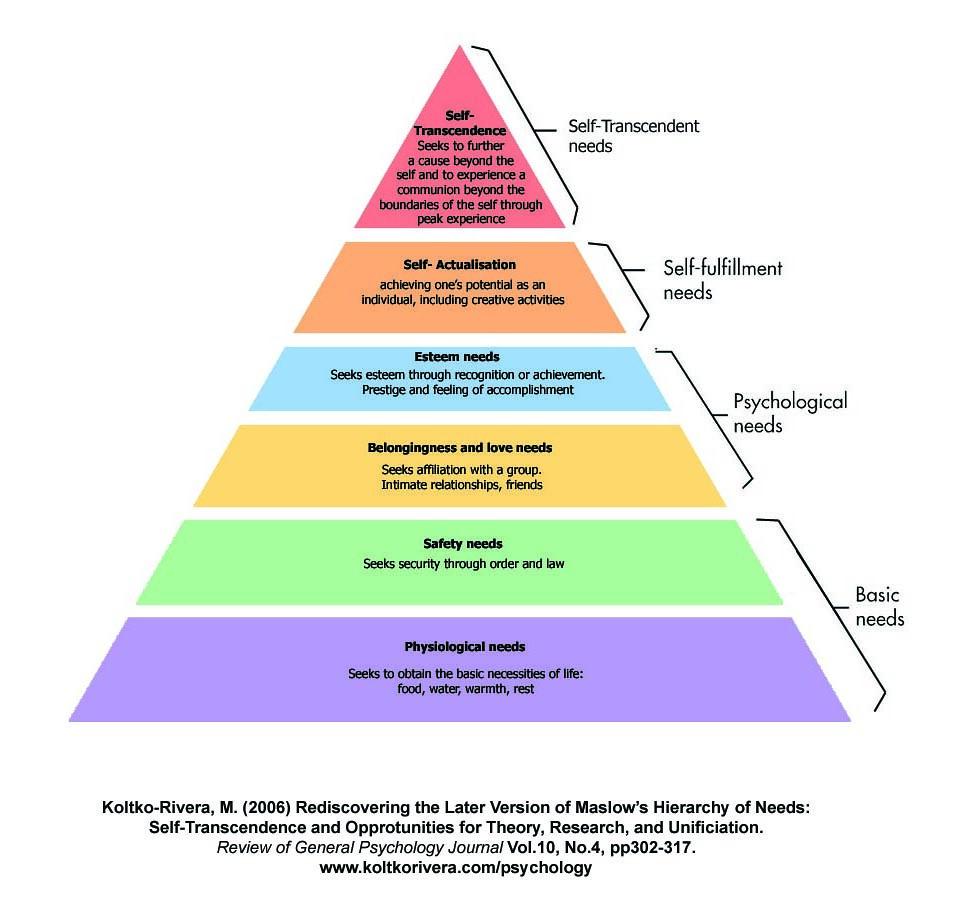 Maslow Koltko Needs Hierarchy